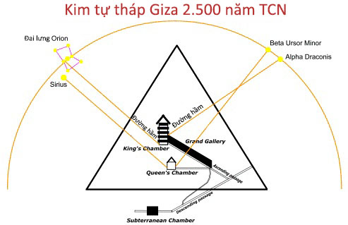 Star alignment Great Pyramid