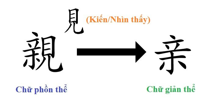 Chữ Hán - Thân mà không muốn nhìn nhau