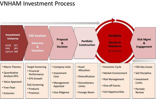 Minh họa quy trình đầu tư của Vietnam Holding Asset Management. Nguồn Stockbiz.