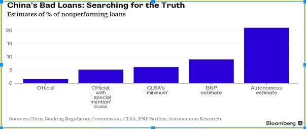 Chú thích: Từ trái sang phải, cột thứ nhất là tỷ lệ nợ xấu được công bố chính thức; cột thứ hai là tỷ lệ nợ xấu công bố chính thức khi tính thêm một số khoản vay đặc biệt đã được xác định (5%); cột thứ 3 và 4 là tỷ lệ nợ xấu được tính lại bởi CLSA và BNP Paribas; cột 5 (cuối cùng) tỷ lệ nợ xấu được ước tính bởi Bloomberg.