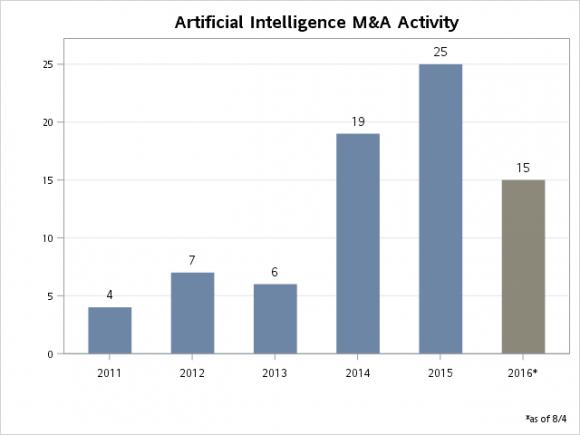 Số lượng giao dịch mua bán và sáp nhập trong lĩnh vực trí tuệ nhân tạo. (Nguồn: Pitchbook)