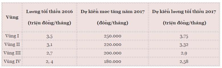 tang-luong-toi-thieu-vung-2017.1