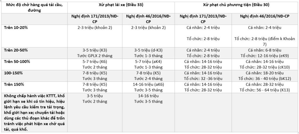 Bảng so sánh mức phạt đối với vi phạm quá tải trọng giữa NĐ 46/CP và NĐ 73/CP (Nhấn vào hình để phóng to)