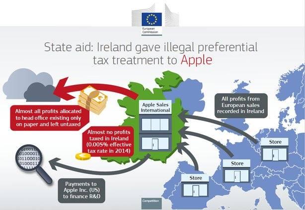 """Apple bị cáo buộc trốn thuế bằng cách """"chuyển giá"""" qua các thiên đường tài chính"""