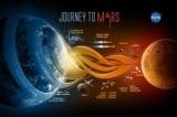 Mỹ ra dự luật yêu cầu NASA phải đưa người lên sao Hỏa trong 25 năm tới