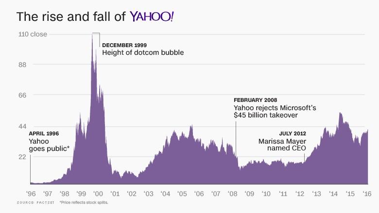 Giá cổ phiếu Yahoo dao động trong 20 năm qua