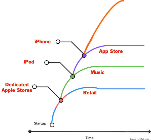 apple-2001-to-08-arc2