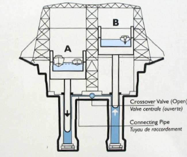 Cơ chế hoạt động của thang máy sử dụng lực đẩy Ác-si-mét