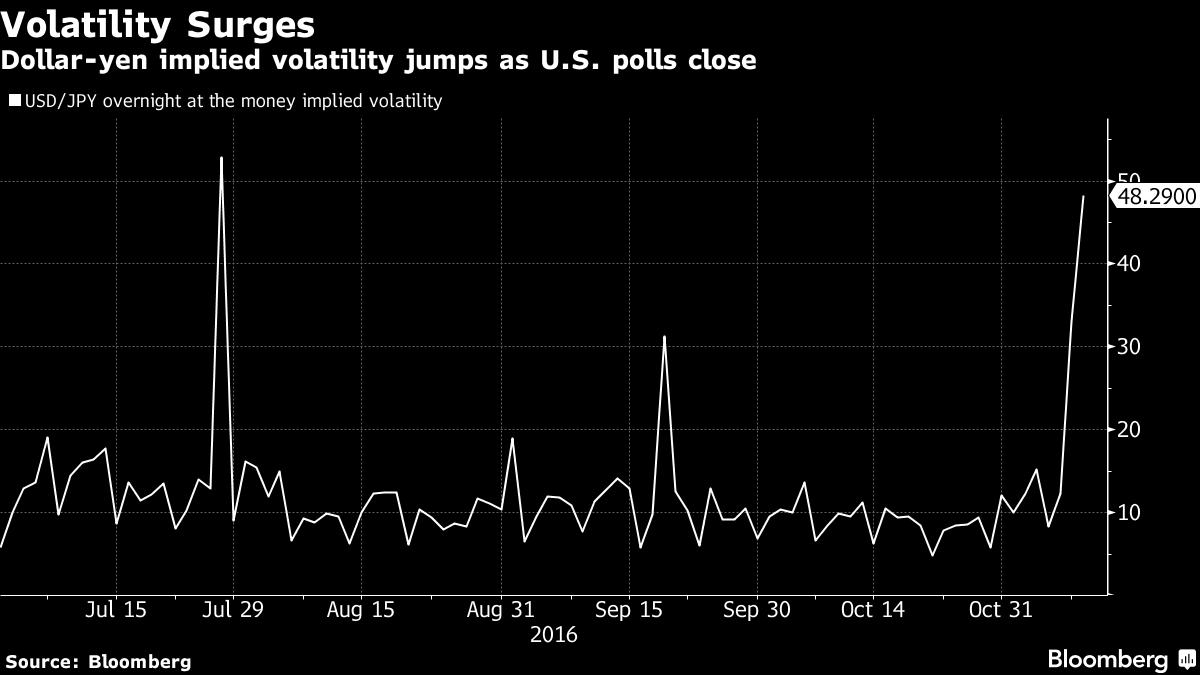 """""""Do tác động của bầu cử Mỹ, chỉ số Down Jones Futures giảm thảm hoạ hơn 700 điểm. Chính phủ Nhật Bản đang xem xét can thiệp vào thị trường hối đoái vì đồng Yên lao dốc""""."""