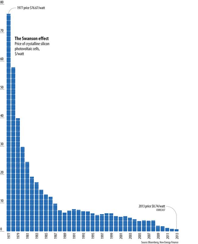 Chi phí đầu tư ban đầu của tấm pin năng lượng mặt trời cho mỗi Wh giảm hơn 100 lần sau 40 năm (ảnh: Bloomberg)