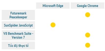 microsoft-edge-va-google-chrome-trinh-duyet-nao-nhanh-hon