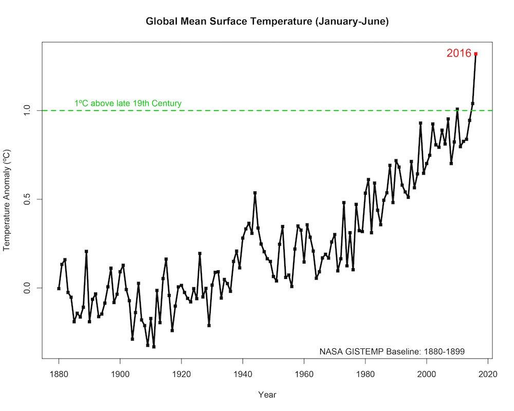Nhiệt độ toàn cầu từ tháng 1 đến tháng 9 năm 2016 cao hơn khoảng 1,2°C so với mức tiền công nghiệp và cao hơn 0,88°C so với mức trung bình trong giai đoạn 1961-1990. (Nguồn: NOAA; NASA / Met Office - Anh; CRU)