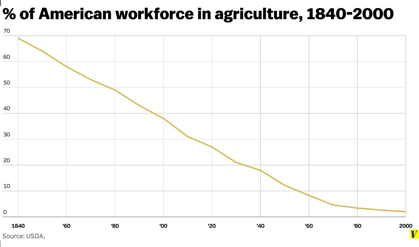 Tỷ lệ dân số Mỹ tham gia sản xuất nông nghiệp qua các năm (nguồn: USDA)