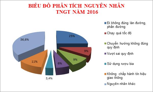 Biểu đồ phân tích nguyên nhân tai nạn giao thông năm 2016. (Nguồn: csgt.vn)
