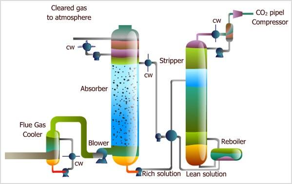 Sơ đồ thu giữ CO2 và chuyển sang nhà máy hóa chất (ảnh: Carbon Clean Solutions Limited)