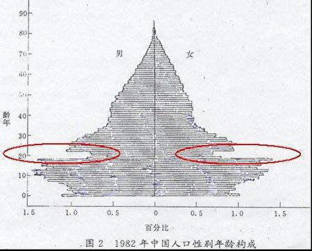 Kết cấu tuổi tác theo giới tính của Trung Quốc năm 1982.