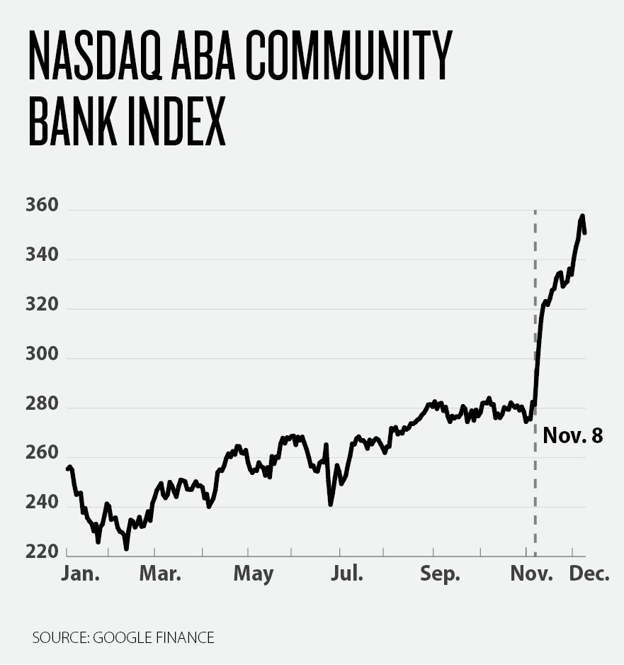 Dodd-Frank-graph