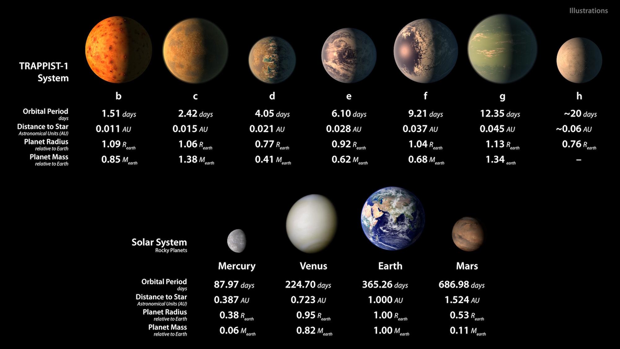 Các thông số của hệ TRAPPIST-1 và so sánh với hệ Mặt Trời (ảnh: NASA/JPL-Caltech)