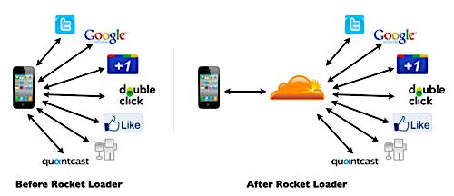 CloudFlare cung cấp mạng truyền tải nội dung (CDN) và đảm bảo an toàn cho hơn 5,5 triệu website trên Internet.