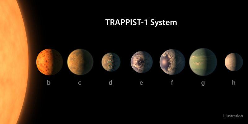Các hành tinh được đặt tên từ b đến h (ảnh: NASA/JPL-Caltech)