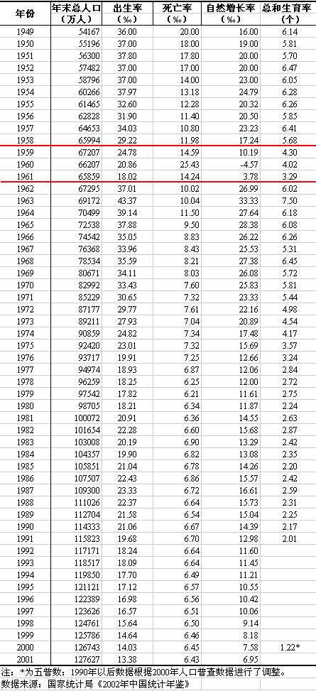 Dân số Trung Quốc từ 1949 – 1982 trong «Niên giám Thống kê Trung Quốc» xuất bản năm 1983.