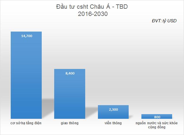(Biểu đồ: TTVN)