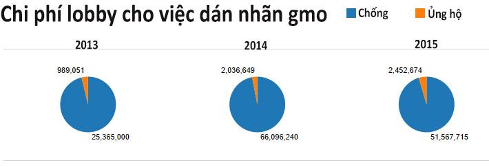 """Số tiền Monsanto và các công ty công ty sinh học """"vận động"""" cho chính sách không dán nhãn GMO tại Mỹ qua các năm (ảnh: anonhq.com)"""