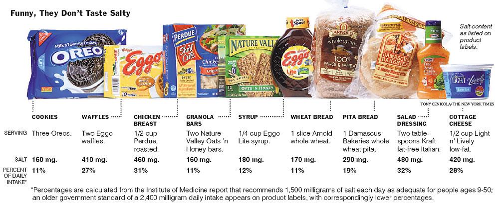 Một số loại thực phẩm không hề mặn nhưng vẫn có hàm lượng muối ăn cao