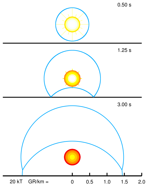 Hình ảnh mô phỏng tác động kép (Mach Stem) trong 1 vụ nổ hạt nhân (Ảnh: Wiki)