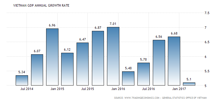 vietnam-gdp-growth-annual