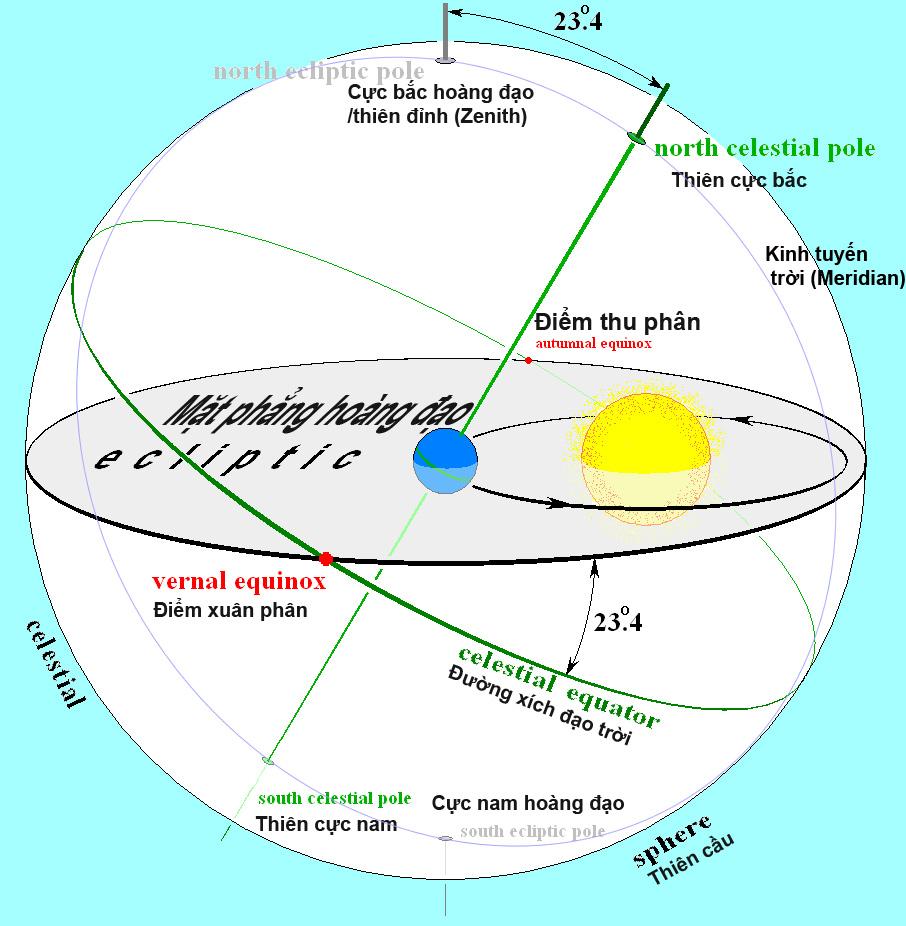 Các nhà thiên văn và khảo cổ học có thể tính tuổi công trình cổ đại thông qua bản đồ thiên văn (ảnh: wikipedia; bổ sung và Việt hóa bởi TTVN)