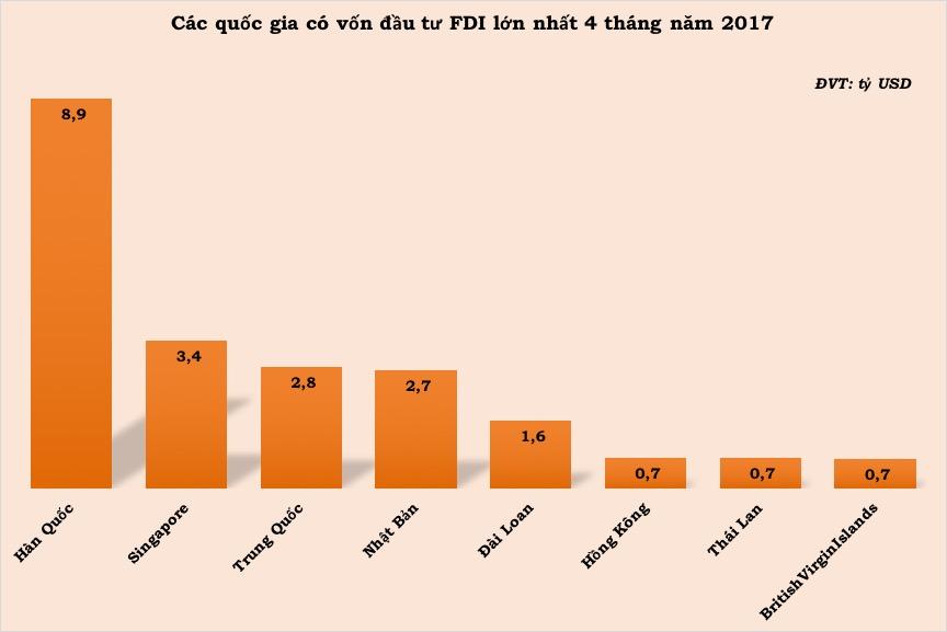 FDI 4 thang nam 2017_4