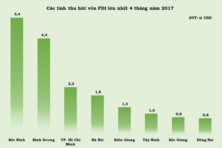 FDI 4 thang nam 2017_5