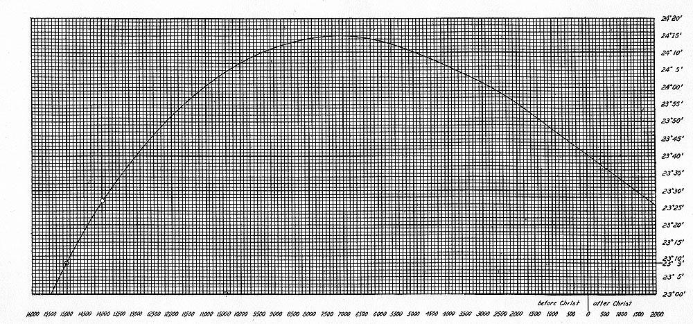 Đồ thị biến thiên độ nghiêng của mặt phẳng hoàng đạo theo công thức năm 1911 và thời gian tương ứng để xác định tuổi thọ của Kalasasaya ở Tiwanaku (nguồn: bibliotecapleyades.net)