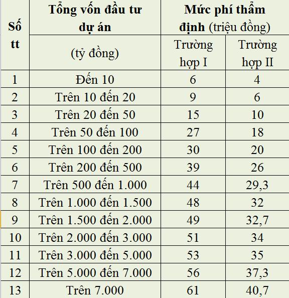 phi-tham-dinh-phuong-an-cai-tao-moi-truong-1