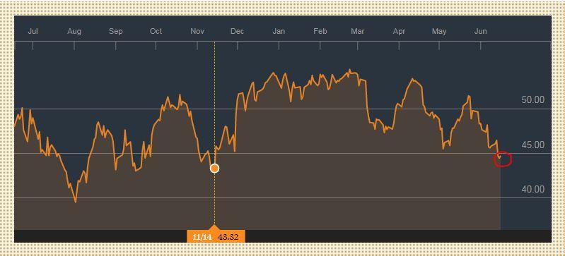 Biểu đồ biến động giá dầu trong một năm qua. (Nguồn: Bloomberg)