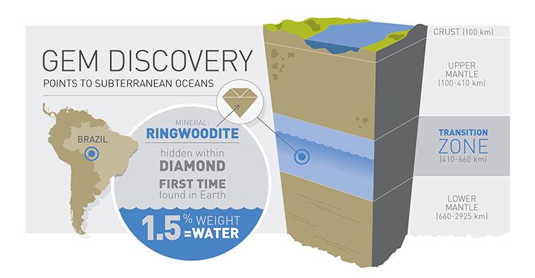 Viên ngọc nhỏ bé cho thấy có tồn tại đại dương rộng lớn trong lòng Trái Đất (Ảnh: Đại học Alberta)