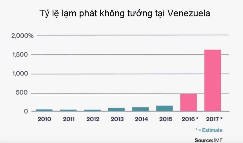lam phat khong tuong tai Venezuela