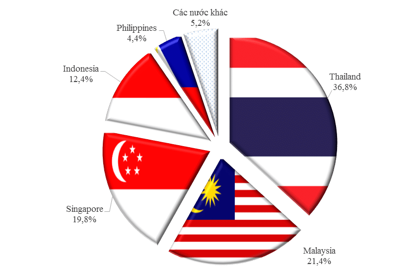 ty trong cac nuoc ASEAN xuat khau vao Vietnam