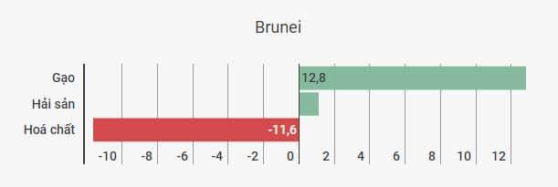 thuong mai Viet-Brunei