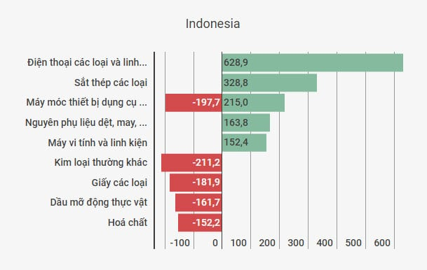 thuong mai Viet-Indonesia