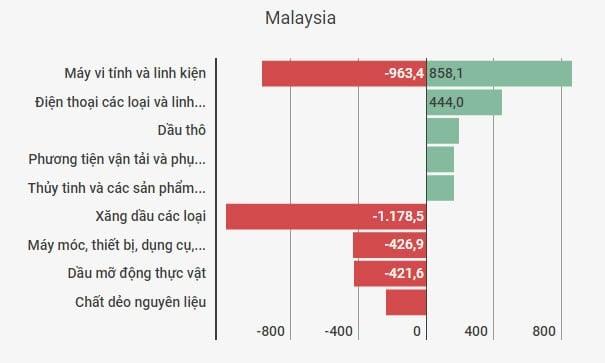 thuong mai Viet-Malaysia