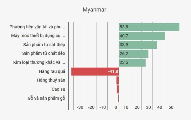 thuong mai Viet-Myanmar