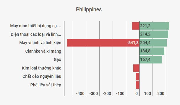 thuong mai Viet-Philippines