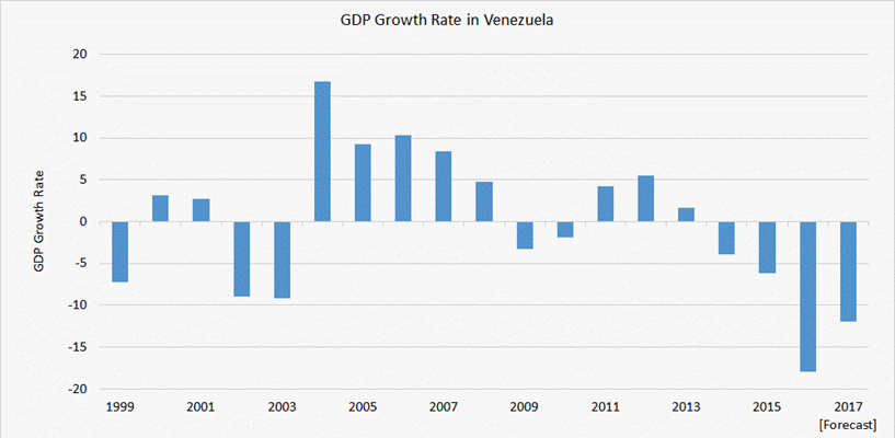 GDP cua Venezuela