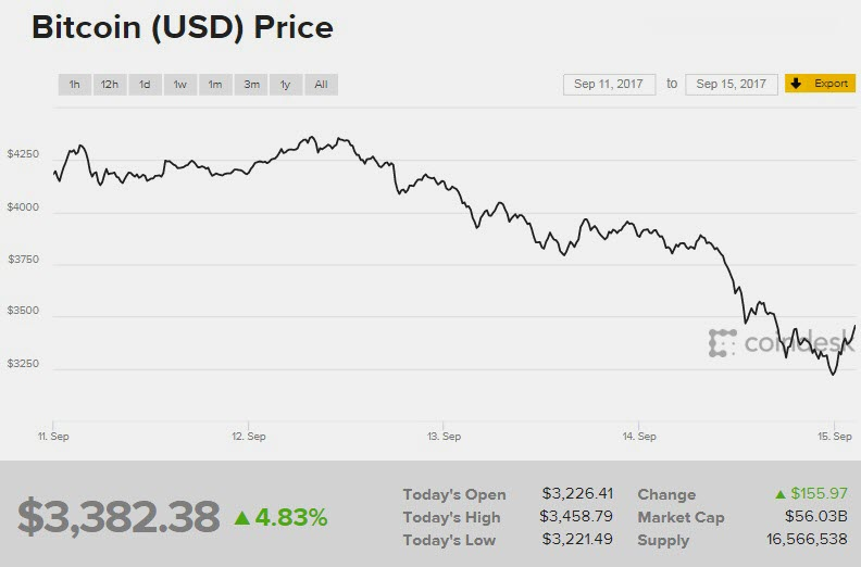 Gia Bitcoin ngay 15.9