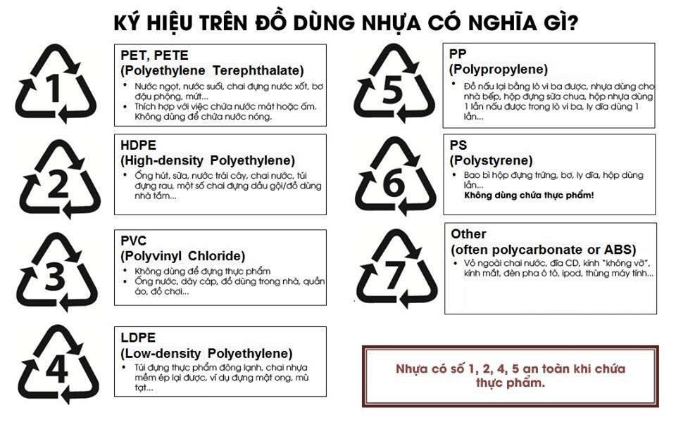Dùng túi ni lông, hộp nhựa đựng thực phẩm như thế nào để ít độc hại nhất?