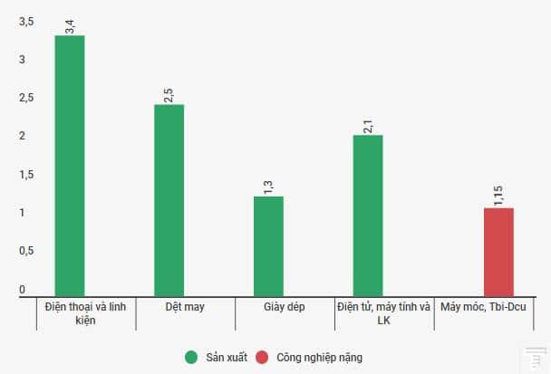 cac mat hang co gia tri xuat khau tren 1 ty USD trong thang 8.2017