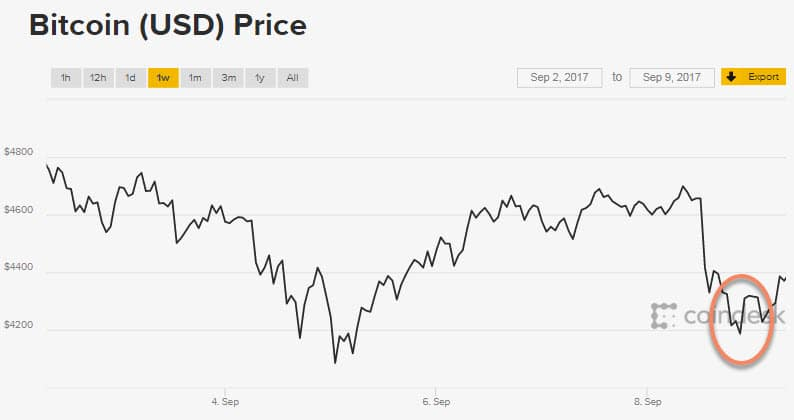 bien dong gia bitcoin ngay 8/9/2017