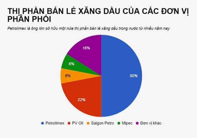 thi truong xang dau Viet Nam